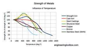 steel strength